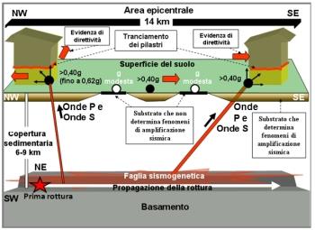 20140711 Geologia-Sismologia