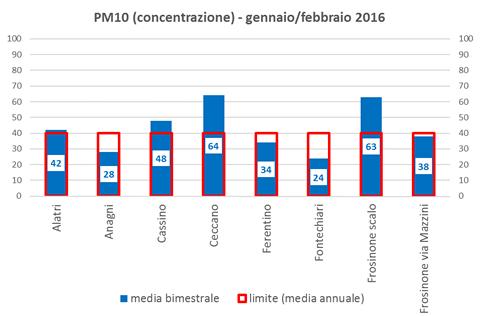 pm10 concentrazione.png