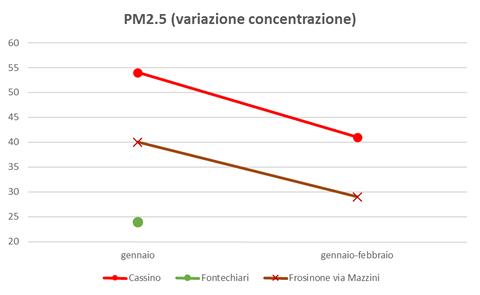 pm2.5 variazione concentrazione