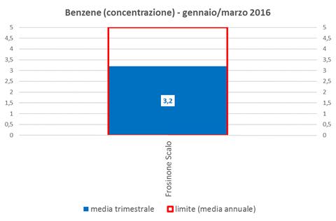 benzene concentrazione