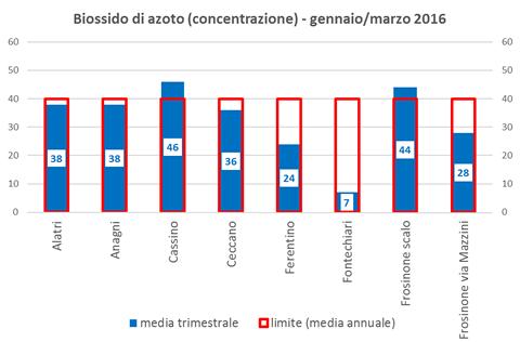 biossidoazoto concentrazione.png