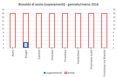 biossidoazoto superamenti.png
