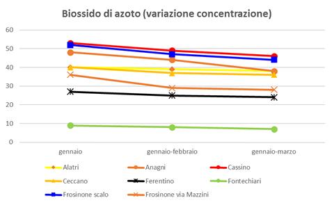 biossidoazoto variazione concentrazione.png
