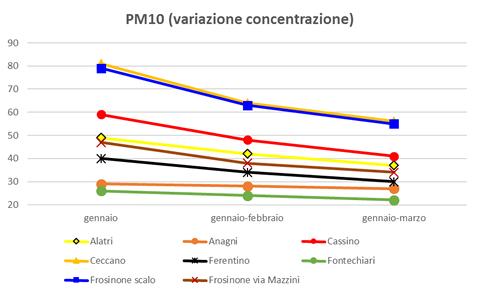 pm10 variazione concentrazione.png