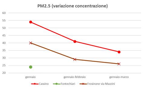 pm2.5 variazione concentrazione.png
