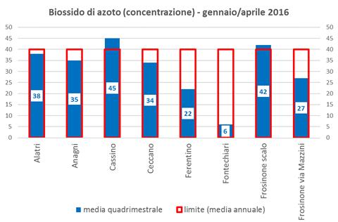 biossidoazoto concentrazione