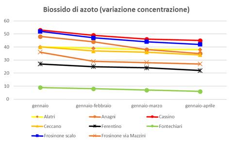 biossidoazoto variazione concentrazione