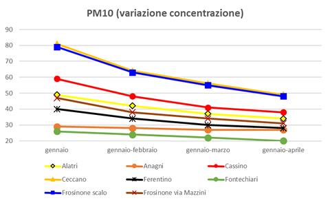 pm10 variazione concentrazione