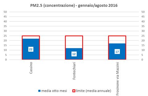 pm2.5 concentrazione