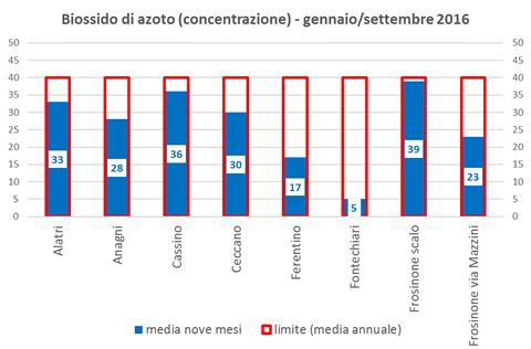 biossidoazoto-concentrazione