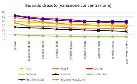 biossidoazoto-variazione-concentrazione