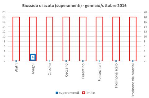 biossidoazoto-superamenti