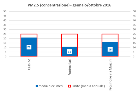 pm2-5-concentrazione