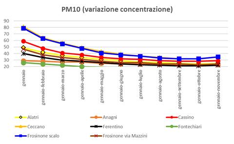 pm10-variazione-concentrazione