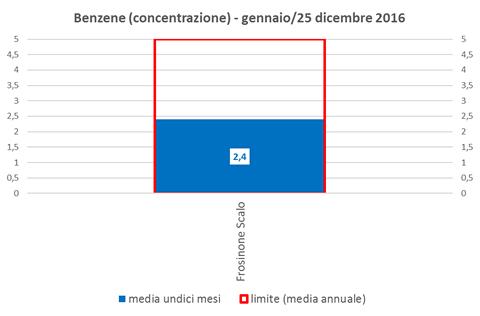 benzene-concentrazione