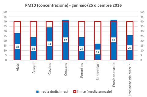 pm10-concentrazione
