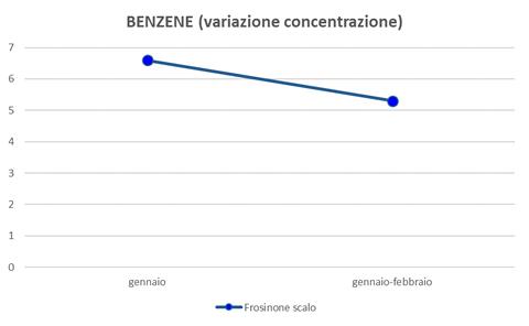 benzene-variazione-concentrazione