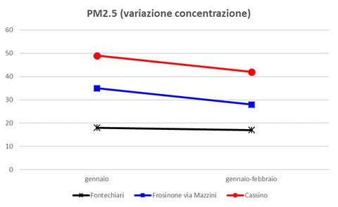 pm2-5-variazione-concentrazione