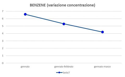 benzene variazione concentrazione